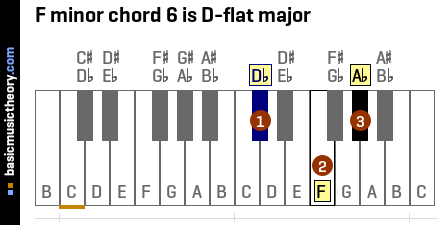 F#m7 Chord Piano Chord Names For f Minor Chord