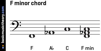 basicmusictheory.com: F minor triad chord