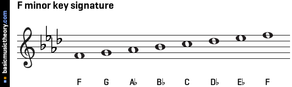 F minor key signature