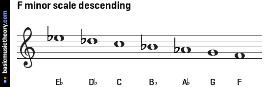 F minor scale descending
