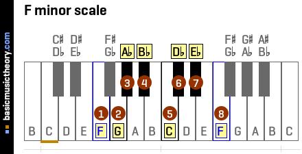 basicmusictheory.com: F minor chords