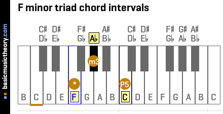F minor triad chord intervals