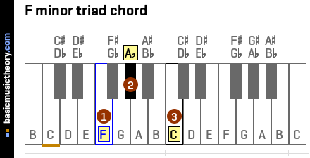 F minor triad chord