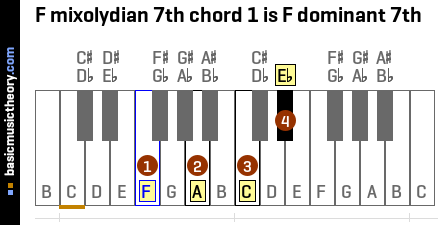 F mixolydian 7th chord 1 is F dominant 7th