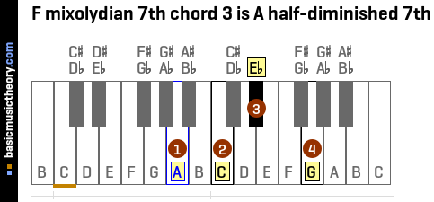 F mixolydian 7th chord 3 is A half-diminished 7th