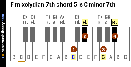 F mixolydian 7th chord 5 is C minor 7th