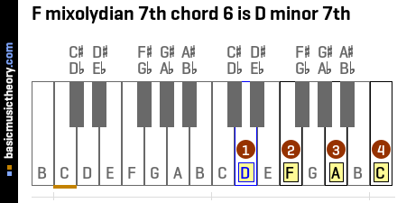 F mixolydian 7th chord 6 is D minor 7th