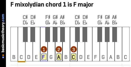 F mixolydian chord 1 is F major