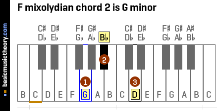 F mixolydian chord 2 is G minor