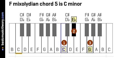 F mixolydian chord 5 is C minor