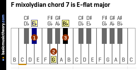 F mixolydian chord 7 is E-flat major