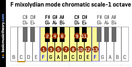 F mixolydian mode chromatic scale-1 octave
