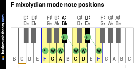 F mixolydian mode note positions