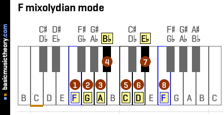 F mixolydian mode