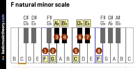 F natural minor scale