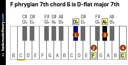 F phrygian 7th chord 6 is D-flat major 7th