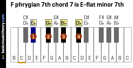F phrygian 7th chord 7 is E-flat minor 7th