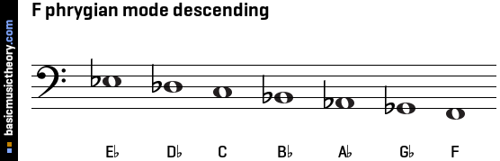 F phrygian mode descending