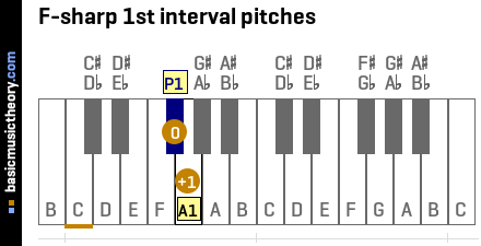 F-sharp 1st interval pitches