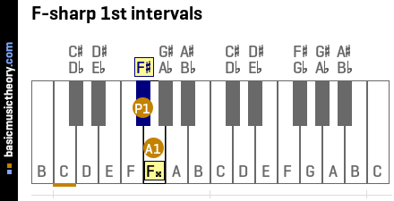 F-sharp 1st intervals