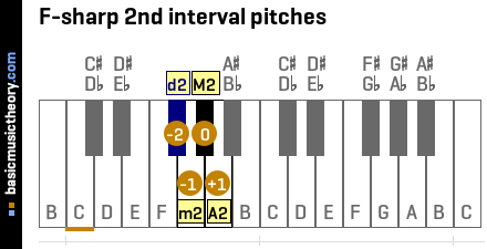 F-sharp 2nd interval pitches