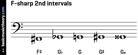 F-sharp 2nd intervals