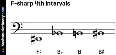 F-sharp 4th intervals