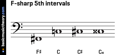 F-sharp 5th intervals