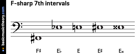 F-sharp 7th intervals