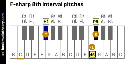 F-sharp 8th interval pitches
