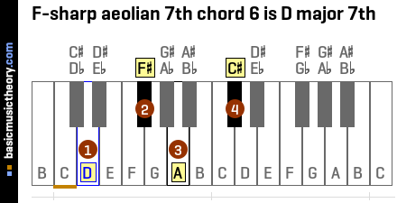 F-sharp aeolian 7th chord 6 is D major 7th