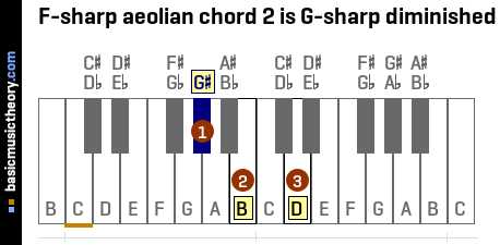 F-sharp aeolian chord 2 is G-sharp diminished