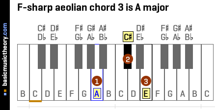 F-sharp aeolian chord 3 is A major