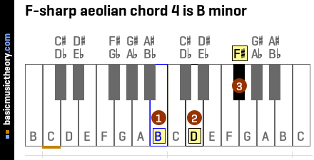 F-sharp aeolian chord 4 is B minor