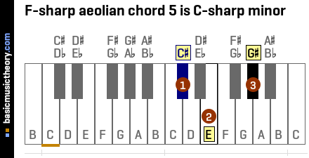 F-sharp aeolian chord 5 is C-sharp minor