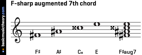 F-sharp augmented 7th chord