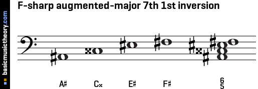 F-sharp augmented-major 7th 1st inversion