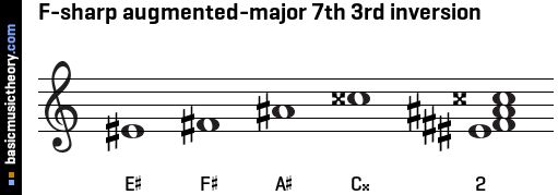 F-sharp augmented-major 7th 3rd inversion