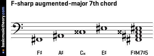 F-sharp augmented-major 7th chord