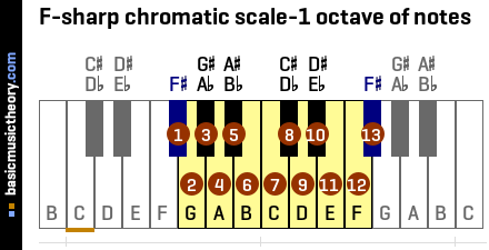 F-sharp chromatic scale-1 octave of notes