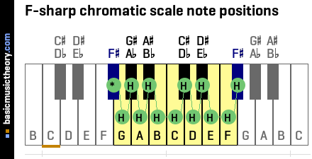 F-sharp chromatic scale note positions