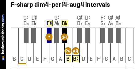 F-sharp dim4-perf4-aug4 intervals