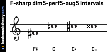 F-sharp dim5-perf5-aug5 intervals