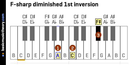 F-sharp diminished 1st inversion