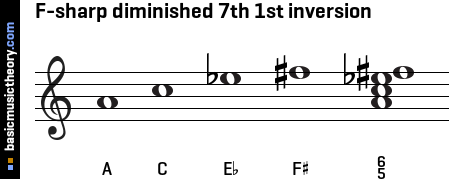 F-sharp diminished 7th 1st inversion