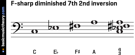 F-sharp diminished 7th 2nd inversion