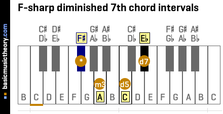 F-sharp diminished 7th chord intervals