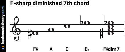 F-sharp diminished 7th chord