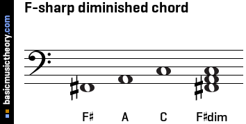F-sharp diminished chord