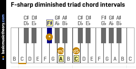 F-sharp diminished triad chord intervals